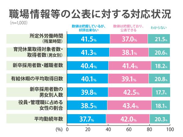 20160513_【就活入門】若者雇用促進_グラフ