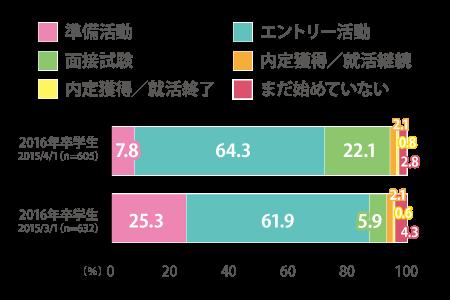 20160304_【入門】春の16卒アンケート結果1