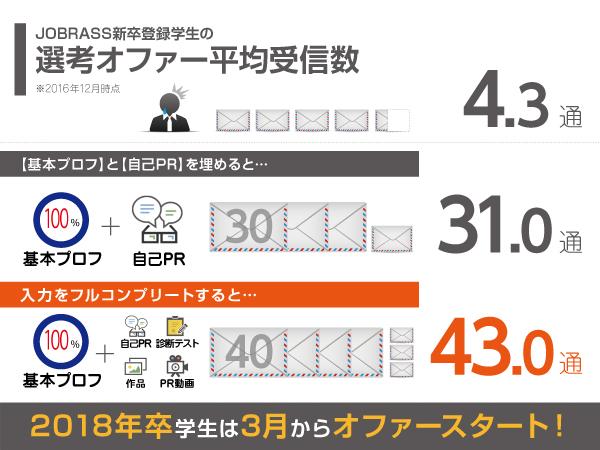 20161207_jobrass%e9%81%b8%e8%80%83%e3%82%aa%e3%83%95%e3%82%a1%e3%83%bc%e7%8a%b6%e6%b3%81